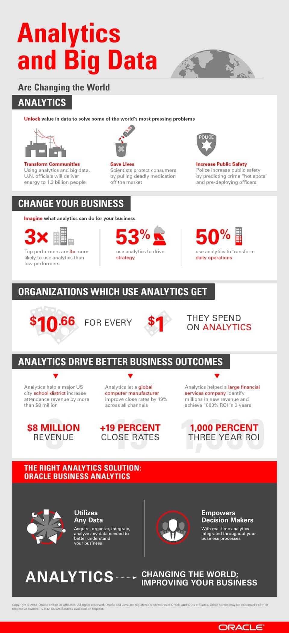 Oracle Infographic