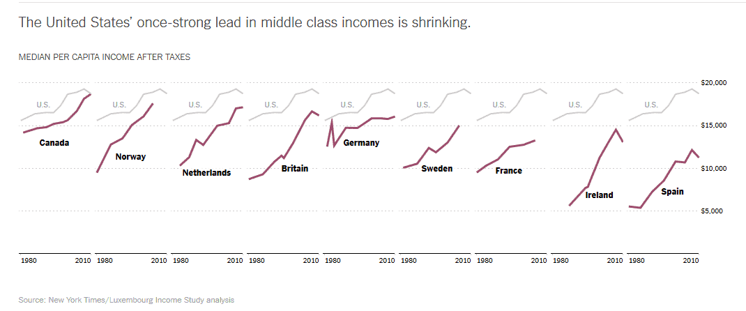 US middle class no longer the world richest
