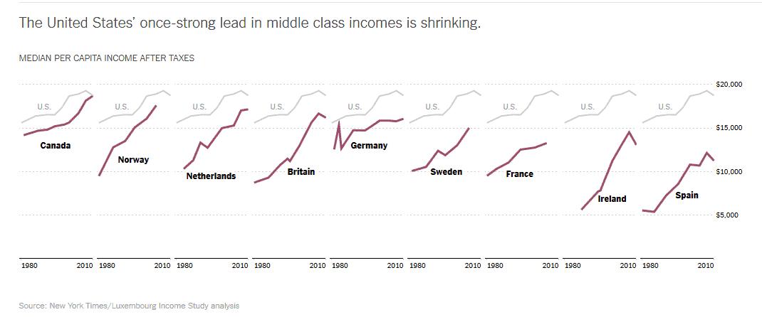 US Middle Class No Longer World's Richest - Infographic ...