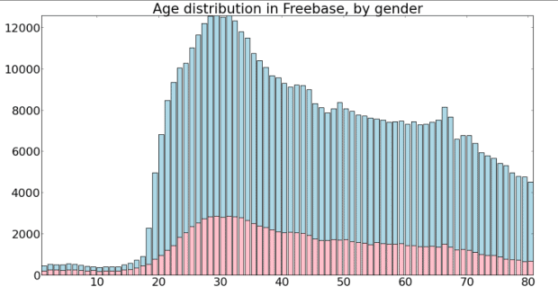 Exploring Notability Gender Gap Age Distribution