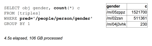 Exploring Notability Gender- Gender Count