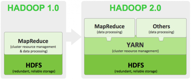 Hadoop The Components You Need to Know Essentials