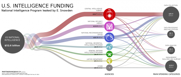 Infographic The US' Top Secret Intelligence Budget, Visually Simplified