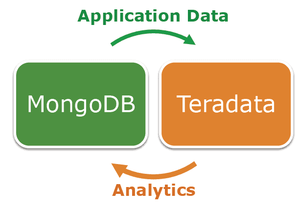 Teradata and MongoDB announce partnership