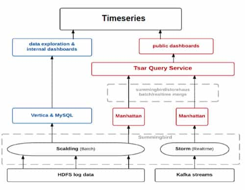 Twitter Outline Home-Grown Analytics Architecture TSAR