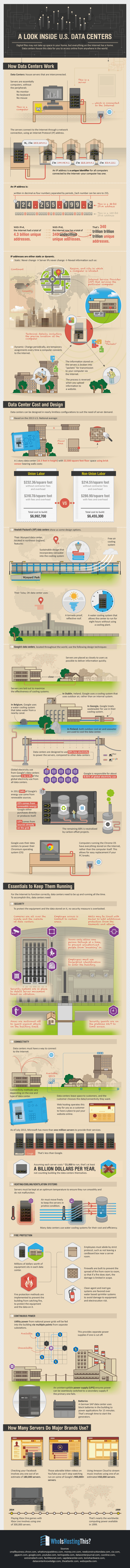 A Look Inside U.S. Data Centres