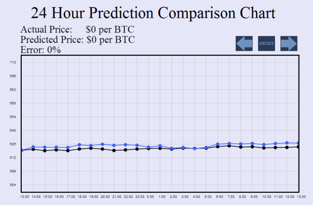 Bitcoin and Big Data Can We Predict the Future Value of Virtual Currency 2