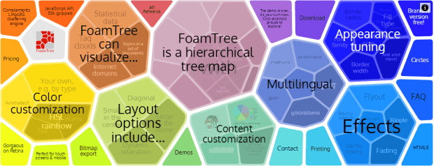 Foamtree Makes Massive Hierarchical Data Look Beautiful