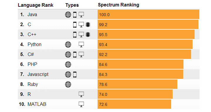 IEEE Ranks Programming Languages, Java Comes Out on Top