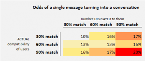 OkCupid's User Experiment A Call-to-Arms for Data Transparency 4