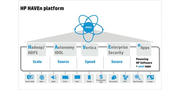 Understand Big Data Cross Analytics Infrastructure HP