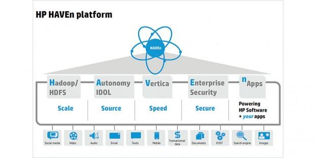 Understand Big Data Cross Analytics Infrastructure HP