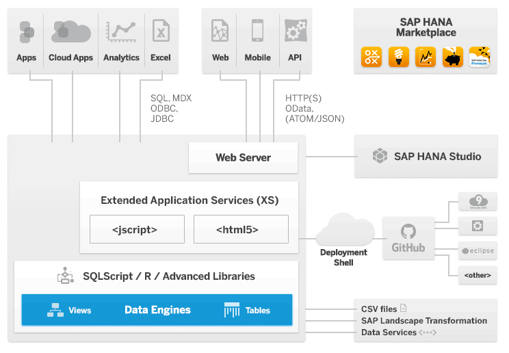 Understanding big data cross infrastructure analytics for Architecture qlikview