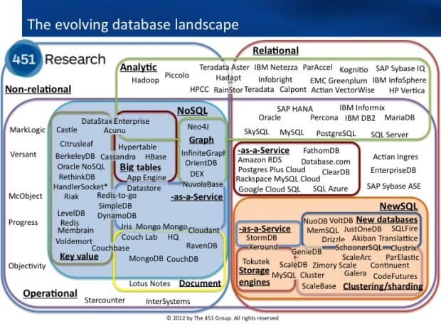 Understanding Big Data Open Source 2