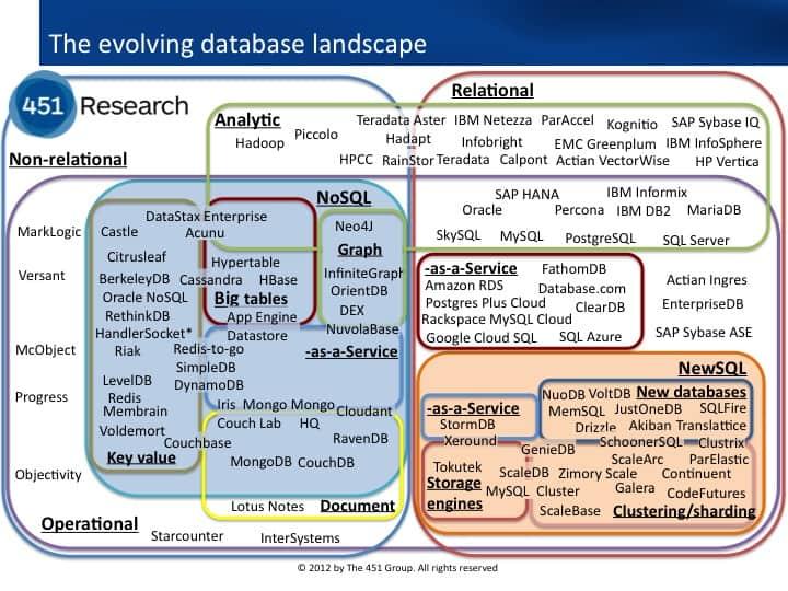 Understanding Big Data Open Source Dataconomy