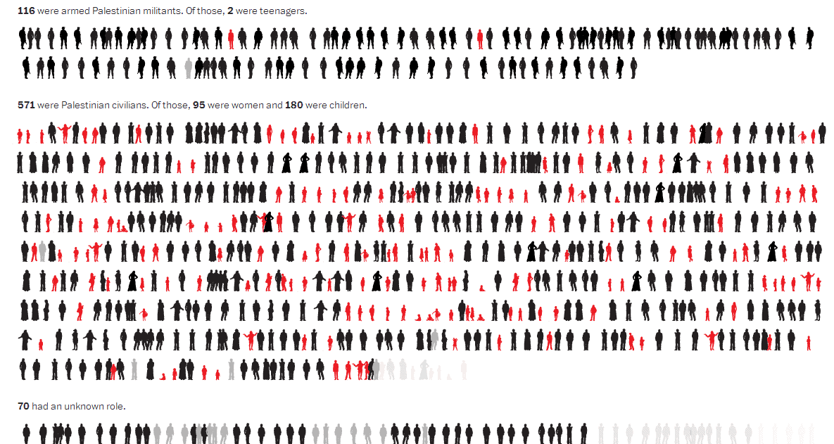 Visualisation Children paying a terrible price in Gaza