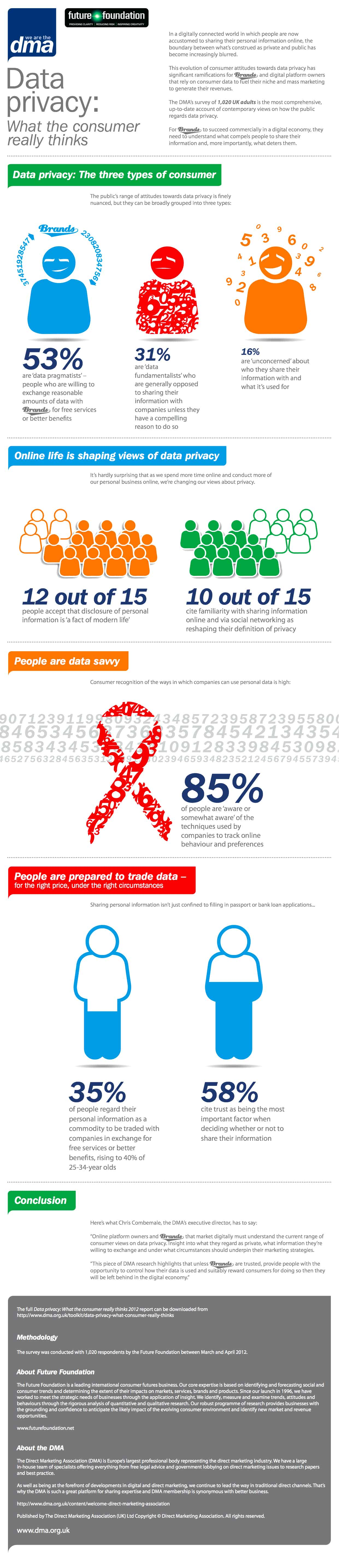 What-The-Consumer-Really-Thinks-Of-Data-Privacy-Infographic
