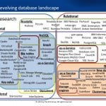 SQL vs. NoSQL- What You Need to Know