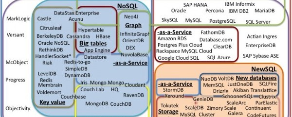SQL vs  NoSQL- What You Need to Know - Dataconomy