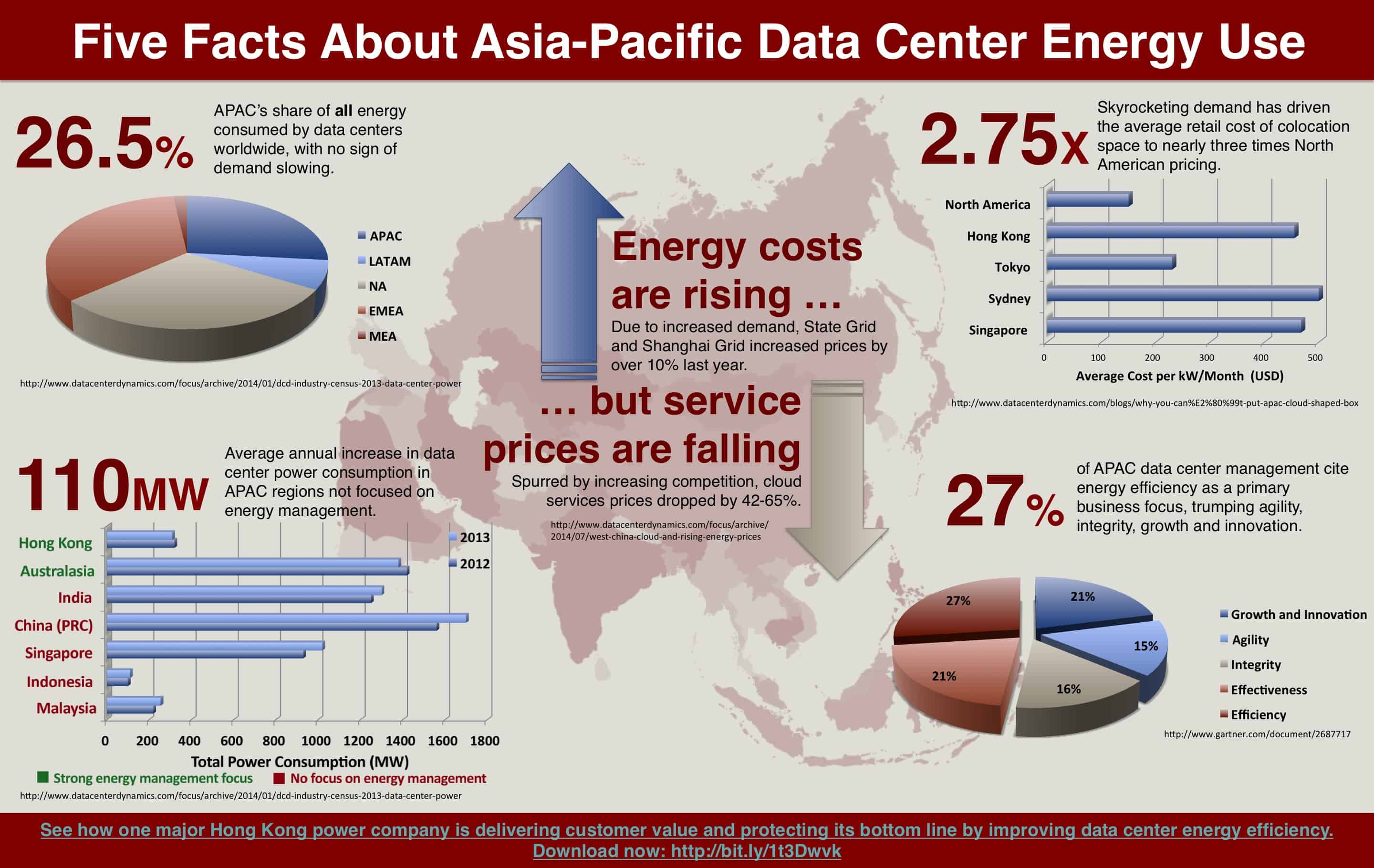 Infographic five facts about asia pacific data centre for Energy efficiency facts