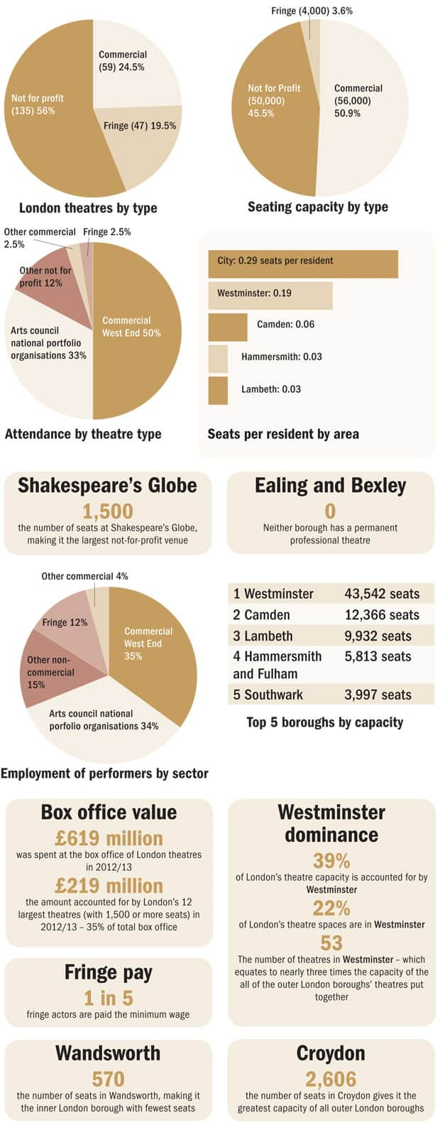 Data Science and the Theatre What Stats Can Teach Us About the Arts