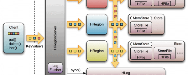 HBase Archives - Dataconomy