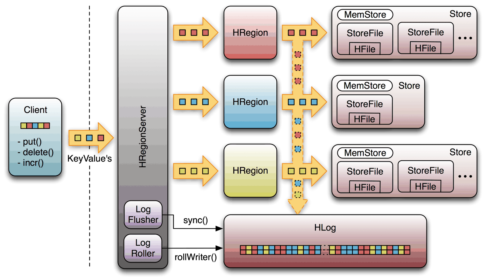 Distributed Nosql  Hbase And Accumulo