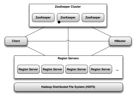 Architecture. Distributed NoSQL HBase Accumulo