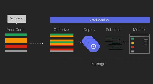 What is Google Cloud Dataflow 2