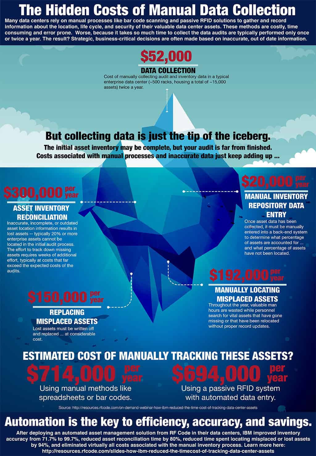 The Hidden Costs of Manual Data Collection - Dataconomy