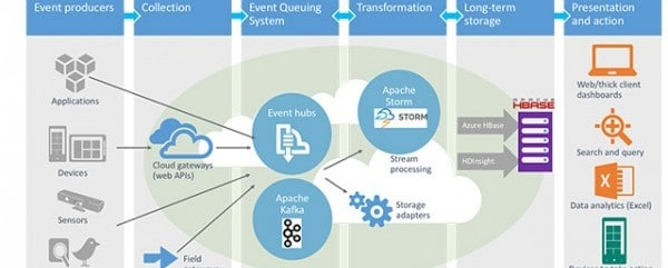 hadoop real time analytics Microsoft Announce Azure Expansion, Including Real-Time Analytics ...