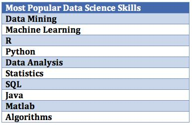 Most Popular Data Science Skills