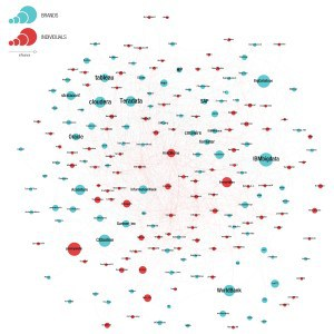 Top 100 Big Data Influencers on Twitter