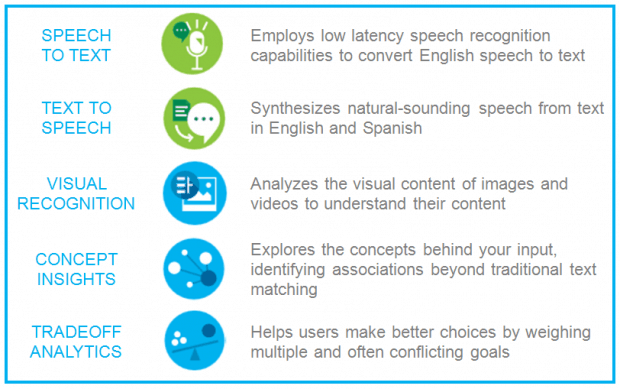 IBM Watson Adds Five New Services Including Image, Speech & Tradeoff Analytics
