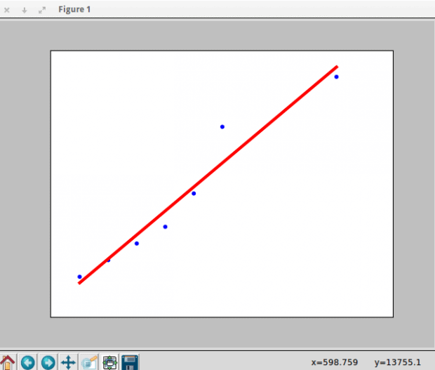 Linear Regression Implementation in Python Example 1 Output