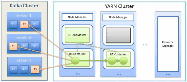 DataTorrent Using Kafka and YARN for Stream Analytics on Hadoop