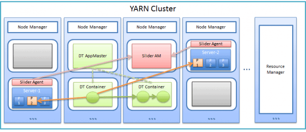 DataTorrent Using Kafka and YARN for Stream Analytics on Hadoop Cluster