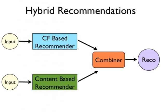 Introduction What is a Recommendation Engine Hybrid Recommender Systems