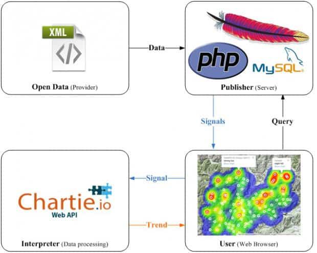 Chartie Heatmap 2