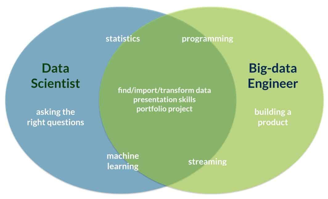 Data Science Retreat Expands Program To Big Data