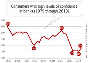 Consumer Trust Banks