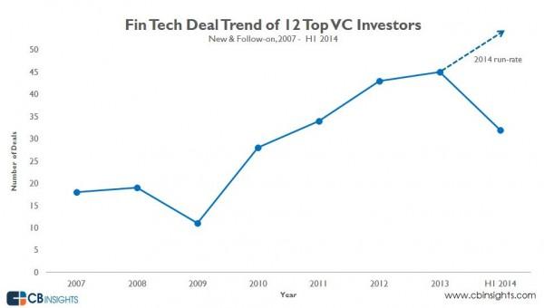 FinTech VC Deals