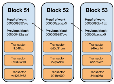 A rough idea of what a block chain may look like, courtesy of Yevgeniy Brikman