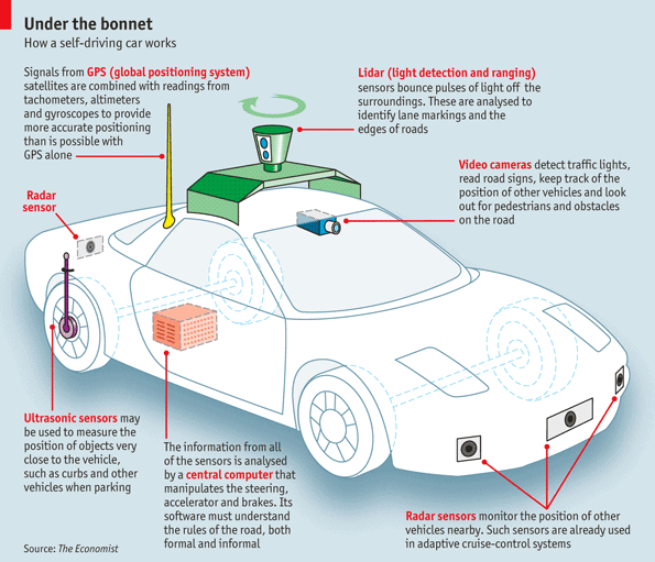 Self Driving Car Technology Explained