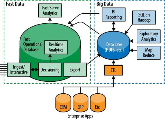 Fast_Data_and_the_New_Enterprise_Data_Architecture