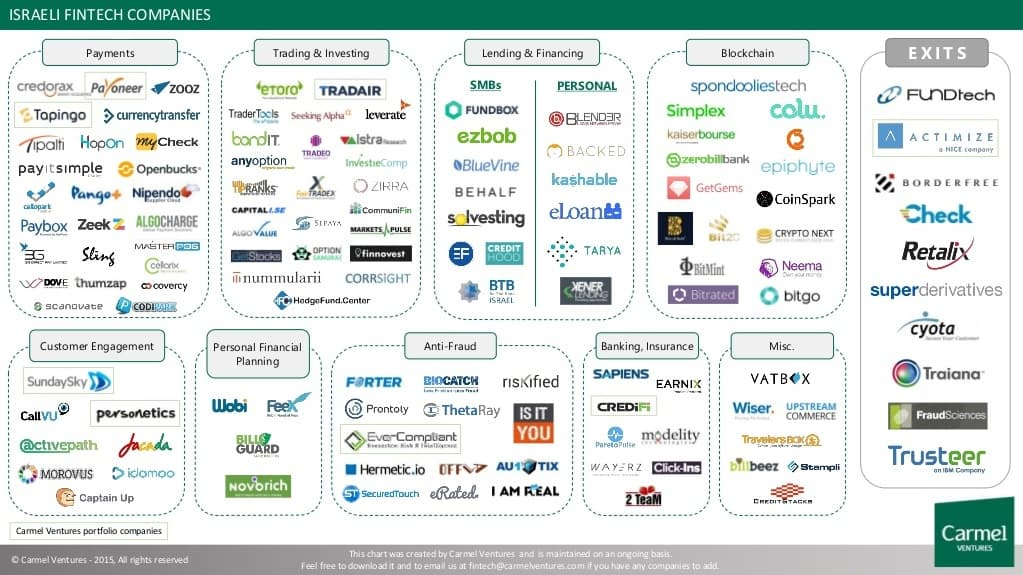 Israeli-fintech-companies