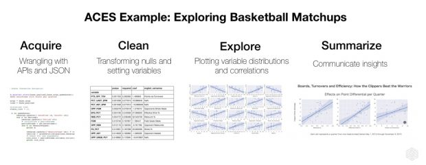 Dataconomy_4_ACES_nba_example