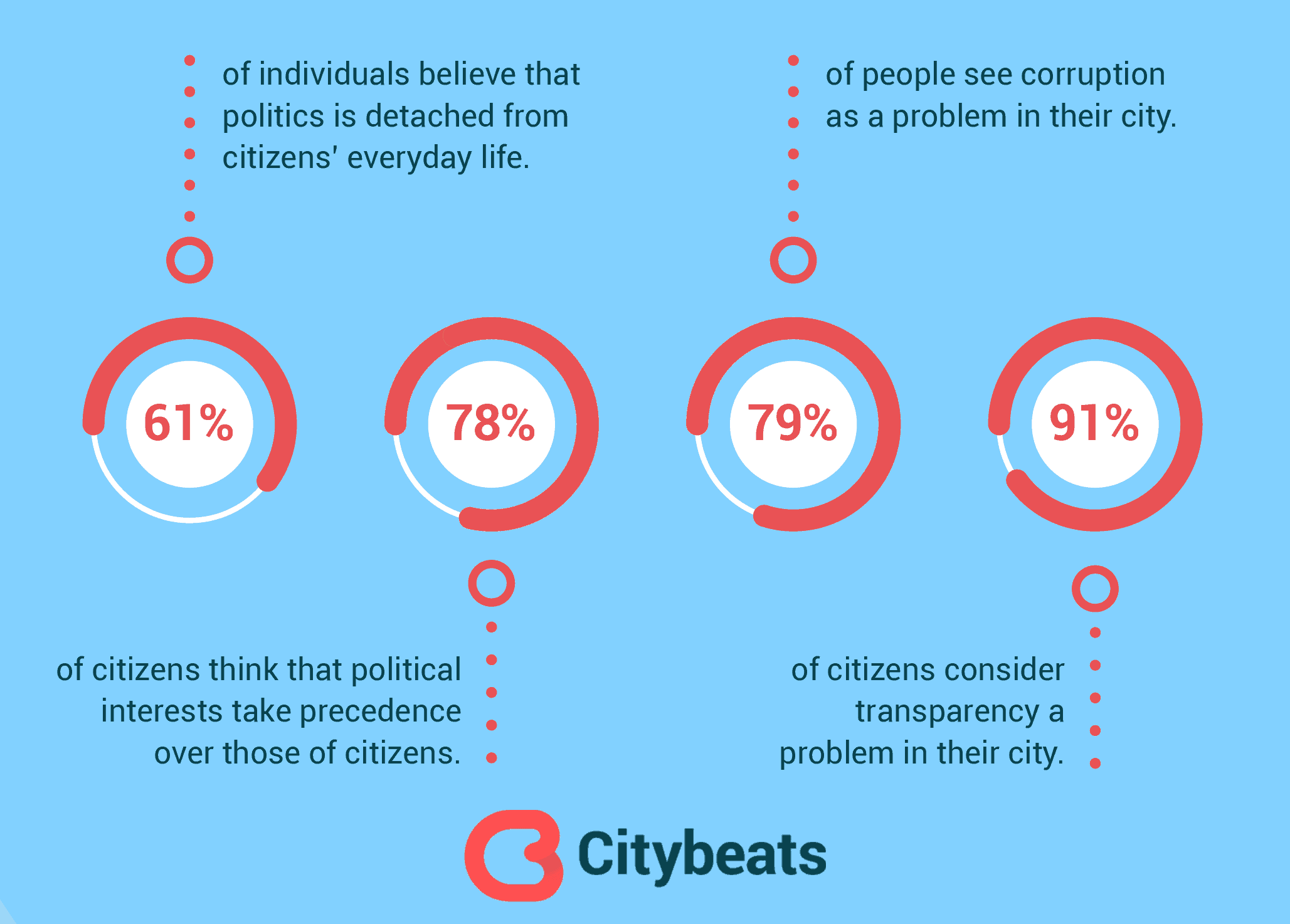 Citybeats - Survey