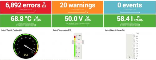Itility STORM Health dashboard v1.0 130816