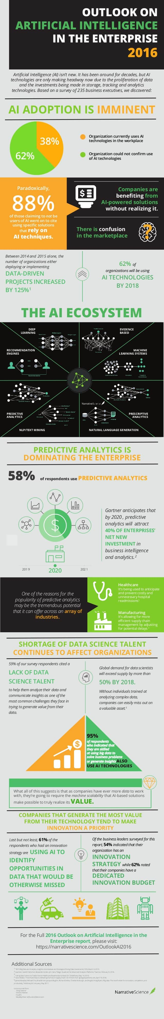 outlook-on-artificial-intelligence-in-the-enterprise-2016-1-638